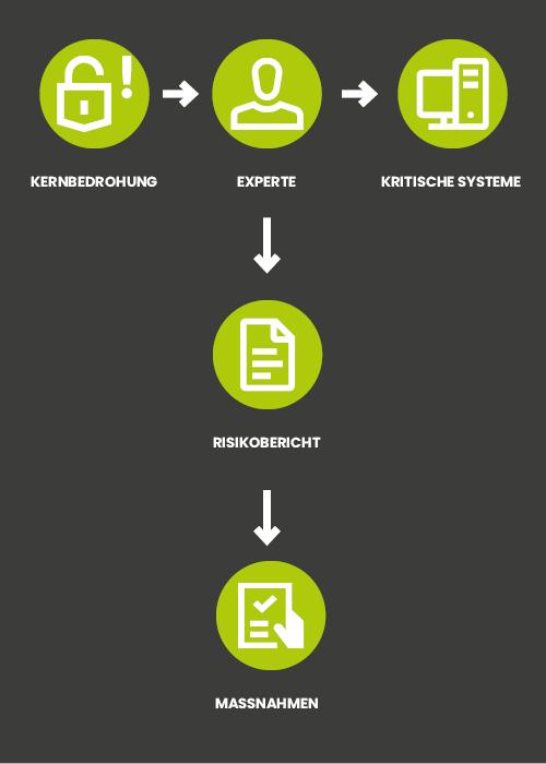 Grafik Assessment Swiss IT Security